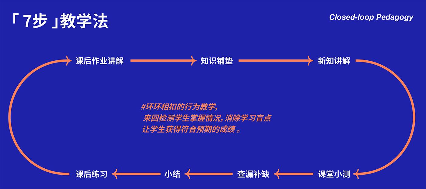 港澳台联考7步教学法